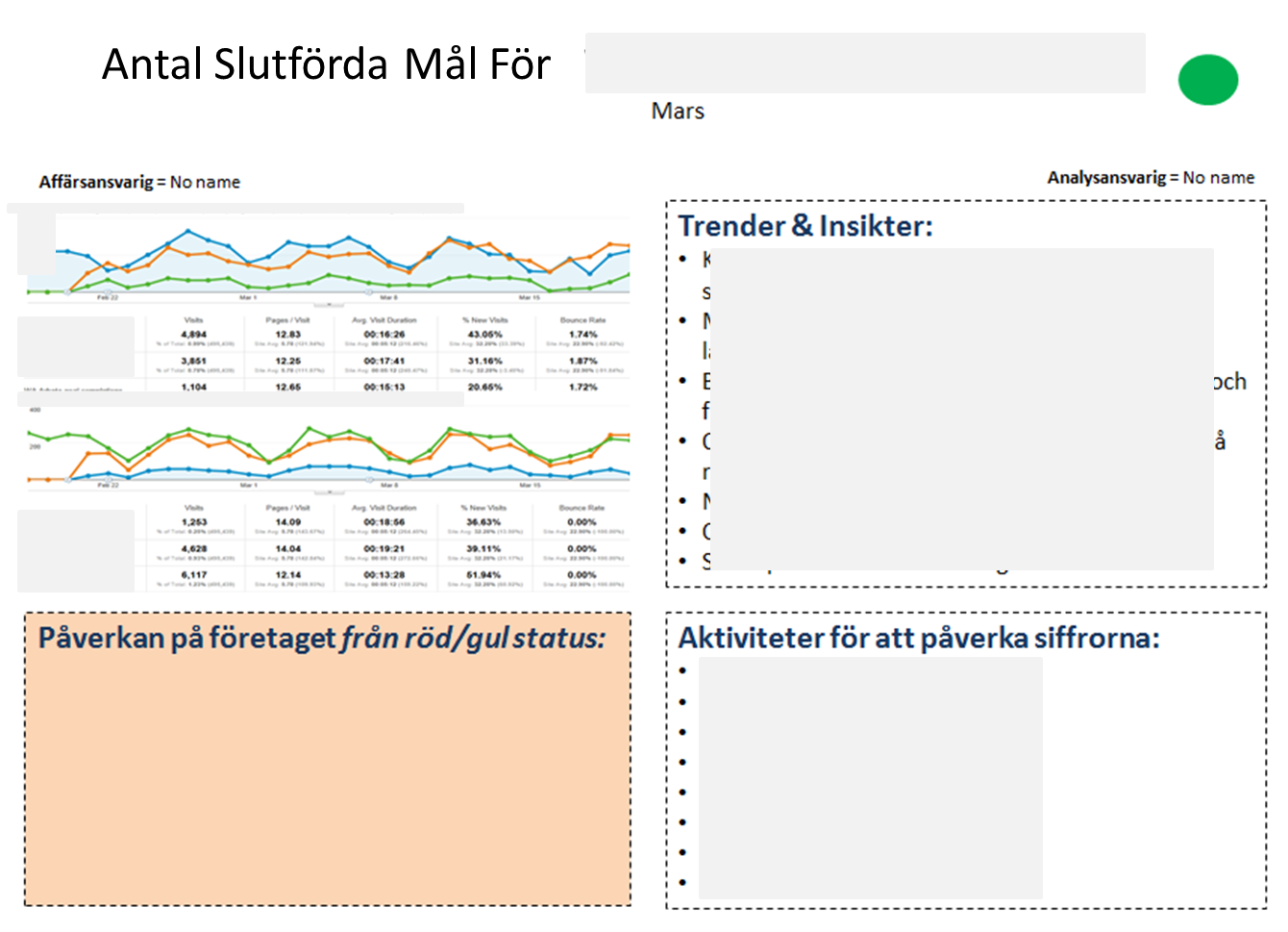 Action Dashboard exempel