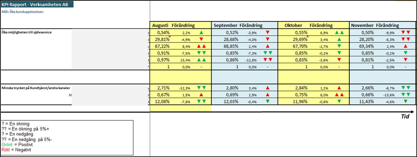KPI rapport exempel