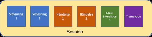 GA app & webb Session maxahemsidan-min