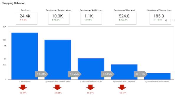 Konvertering funnel för ehandel i Google Data Studio | maxahemsidan